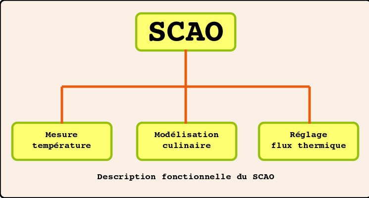 Fonctions SCAO.png
