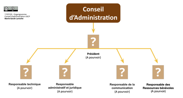 Conseil d'administration.png